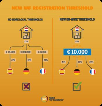 VAT thresholds